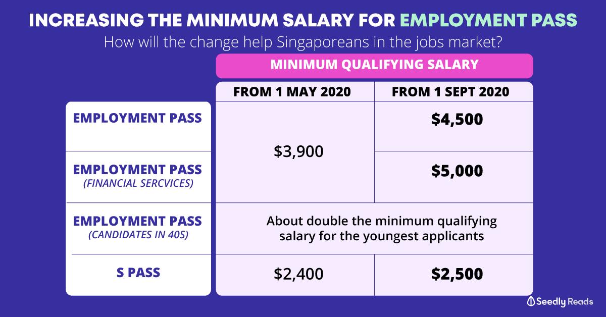 Increasing minimum salary foreigner employment pass