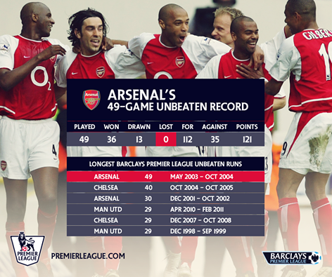 Arsenal's 49 unbeaten record invincibles