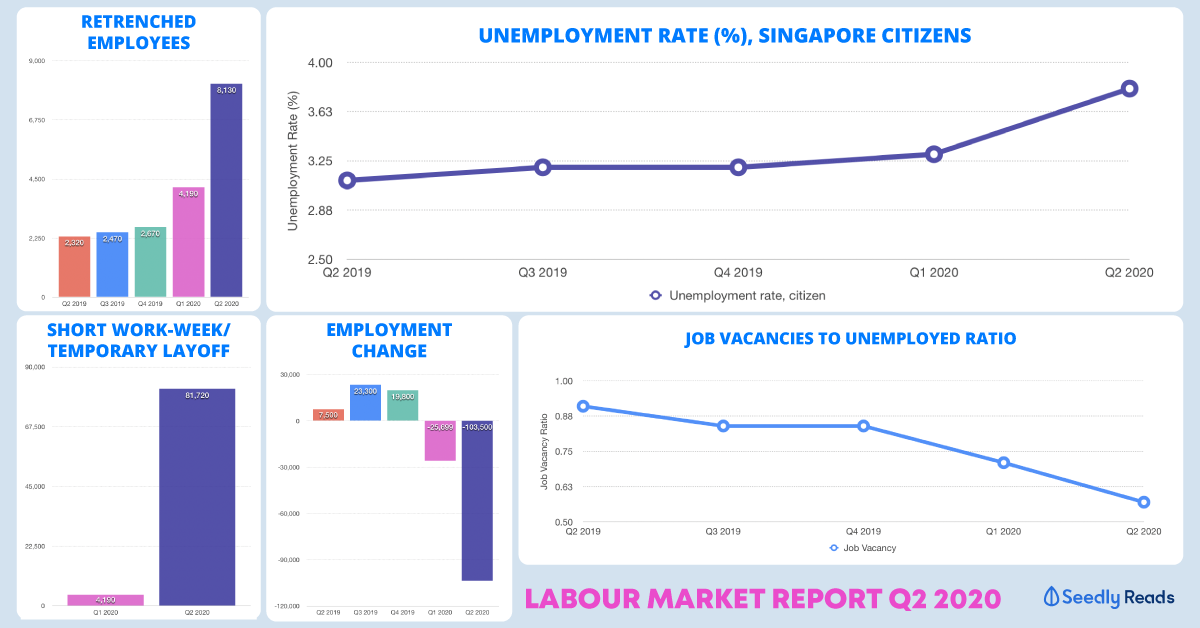 Labour Market Report Q2 2020