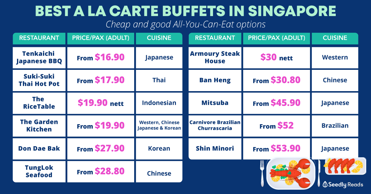 Cheapest A la Carte all-you-can-eat buffet in Singapore
