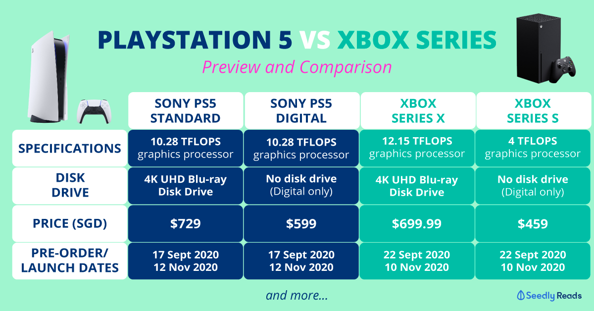 Sony Ps5 Vs Xbox Series Preview Price And Availability In Singapore Announced
