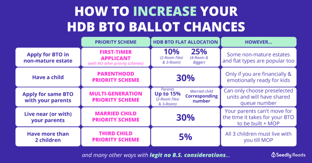 Seedly How to Increase HDB BTO Ballot Chances