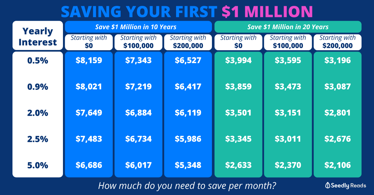 saving your first $1 million