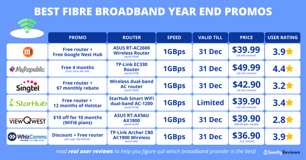 SeedlyReviews Year End Fibre Broadband Promo