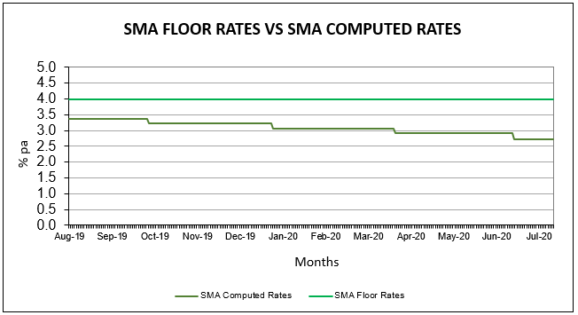 SMA Floor Rates vs Computed Rates (For 10 Yr SGS)
