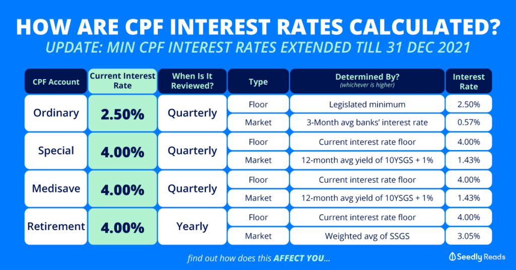 Seedly CPF Interest Rate