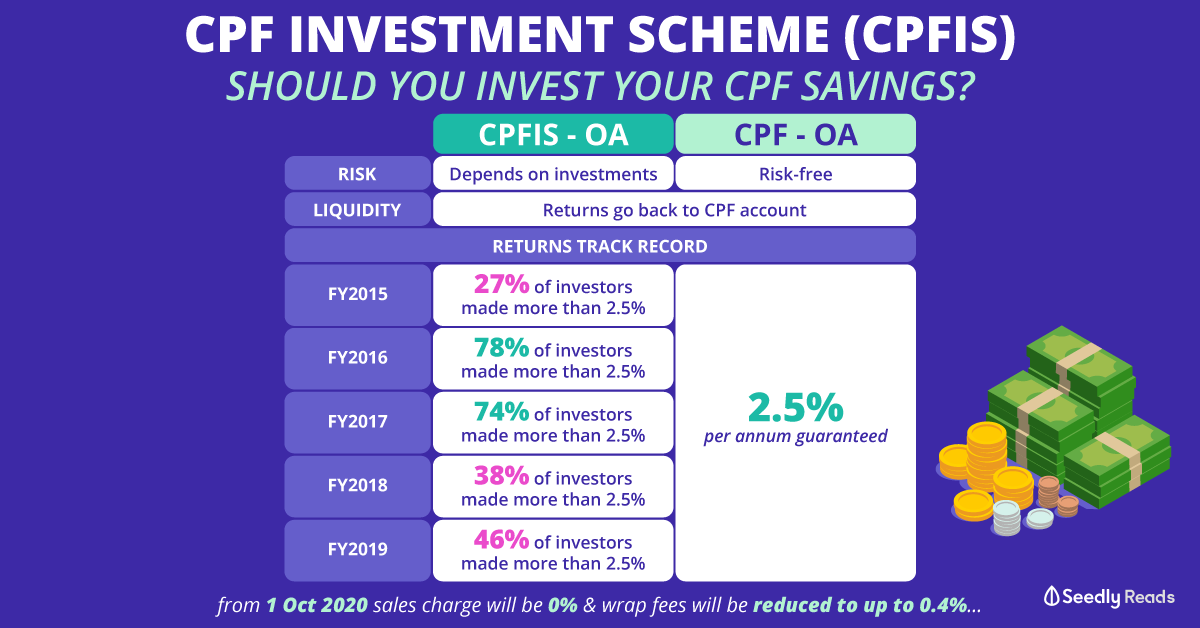 Cpf investment account bank list of assets classified as investments definition