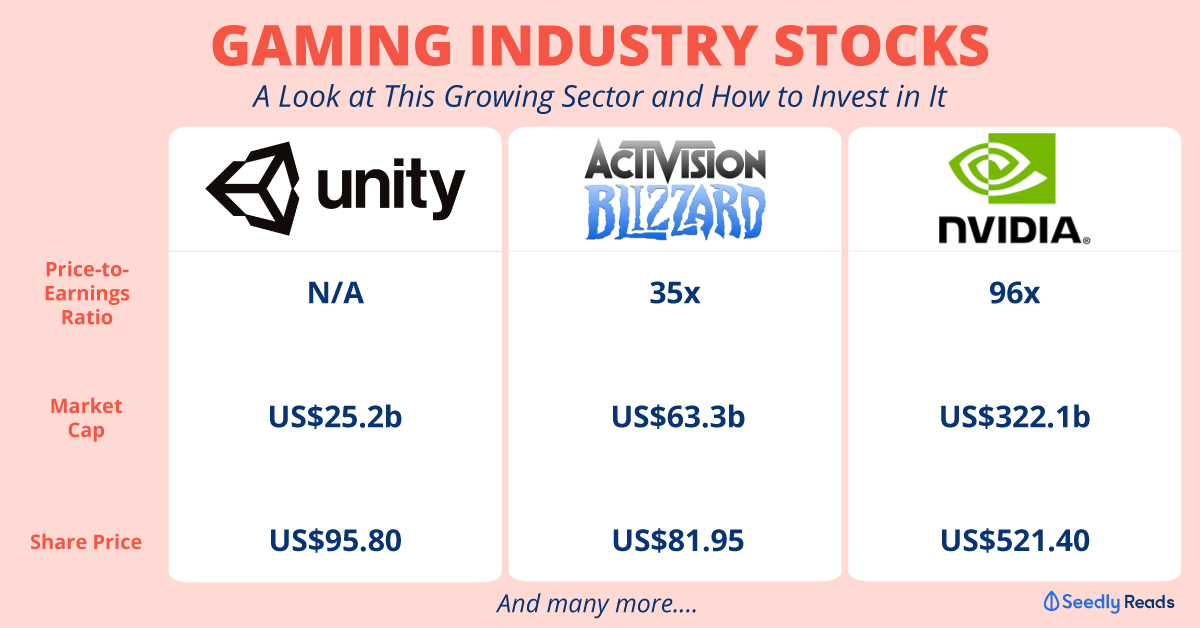 Gaming-industry-stocks Seedly