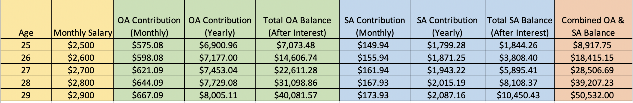 Combined Ordinary Account and Special Account CPF Balance at 30 before house