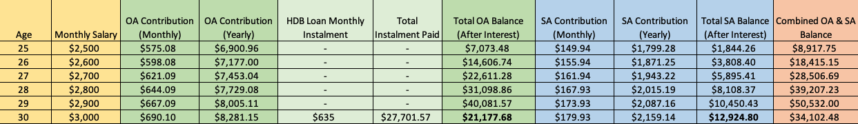 Combined Ordinary Account and Special Account CPF Balance at 30 after purchasing house
