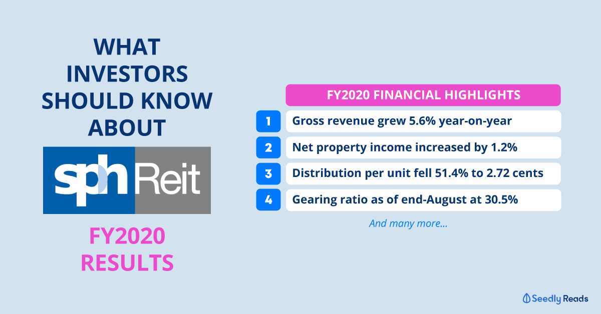 SPH-REIT-earnings-FY2020 Seedly