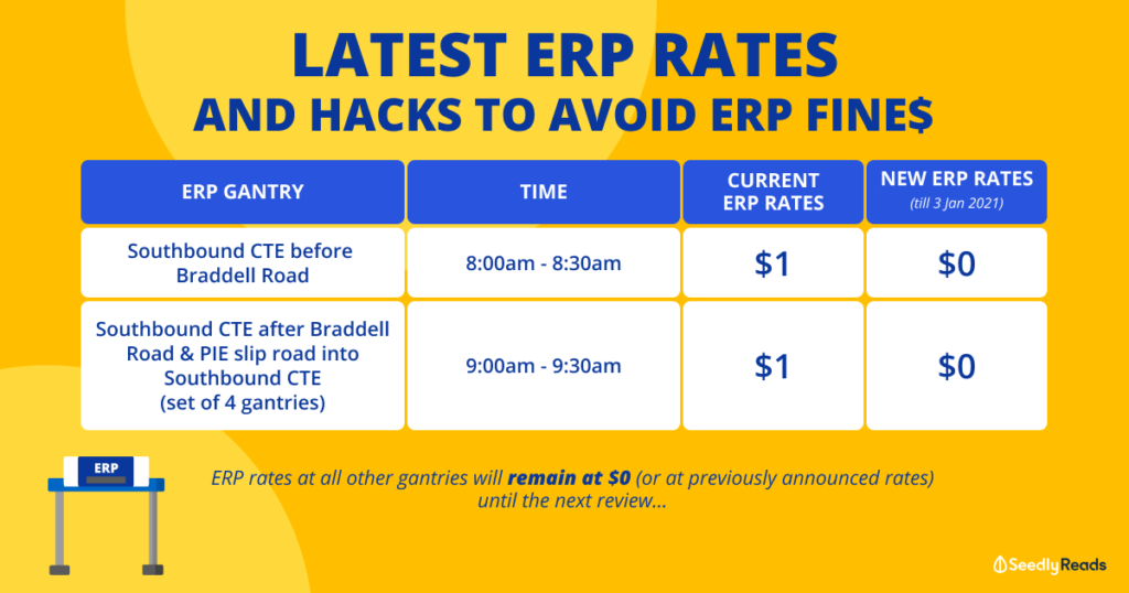 Seedly ERP Rates Gantries Operating Hours December 2020