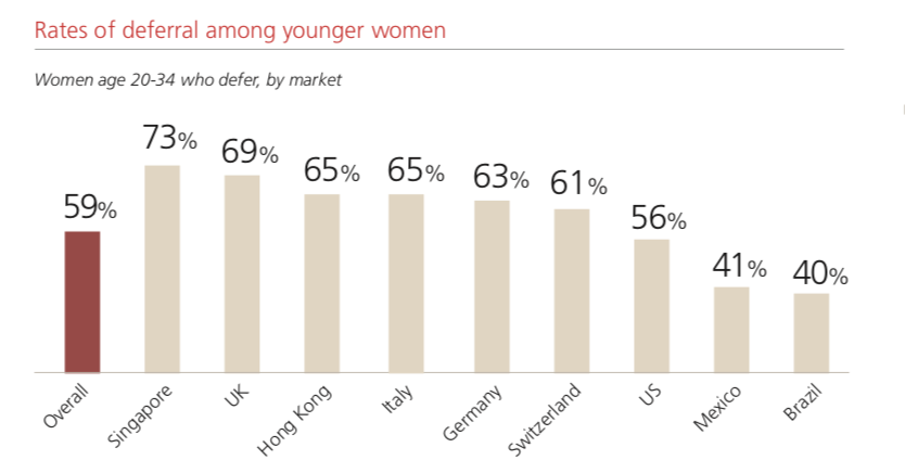 UBS Investor Watch rates of deferral among young women
