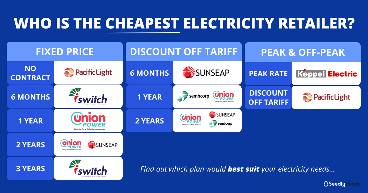 Cheapest Electricity Retailer OEM Singapore