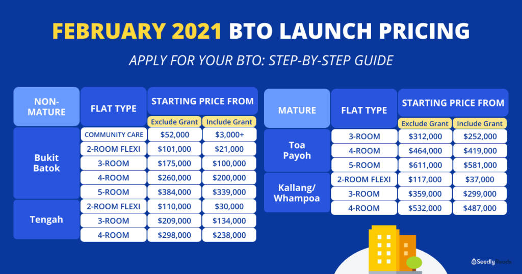 050221 - Feb 2021 BTO pricing step-by-step guide