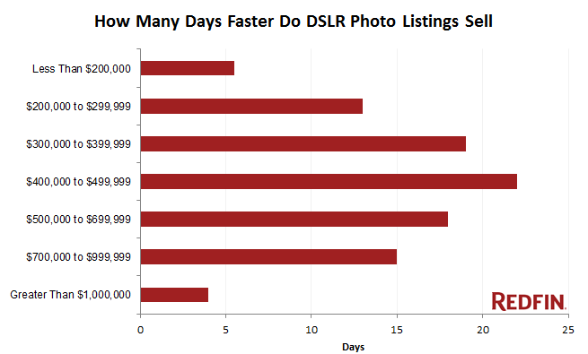 real-estate-sell-faster-with-professional-photos