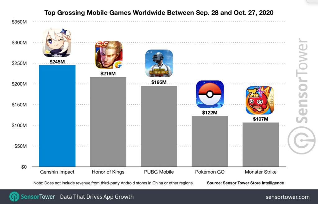 top-grossing-mobile-games-worldwide-october