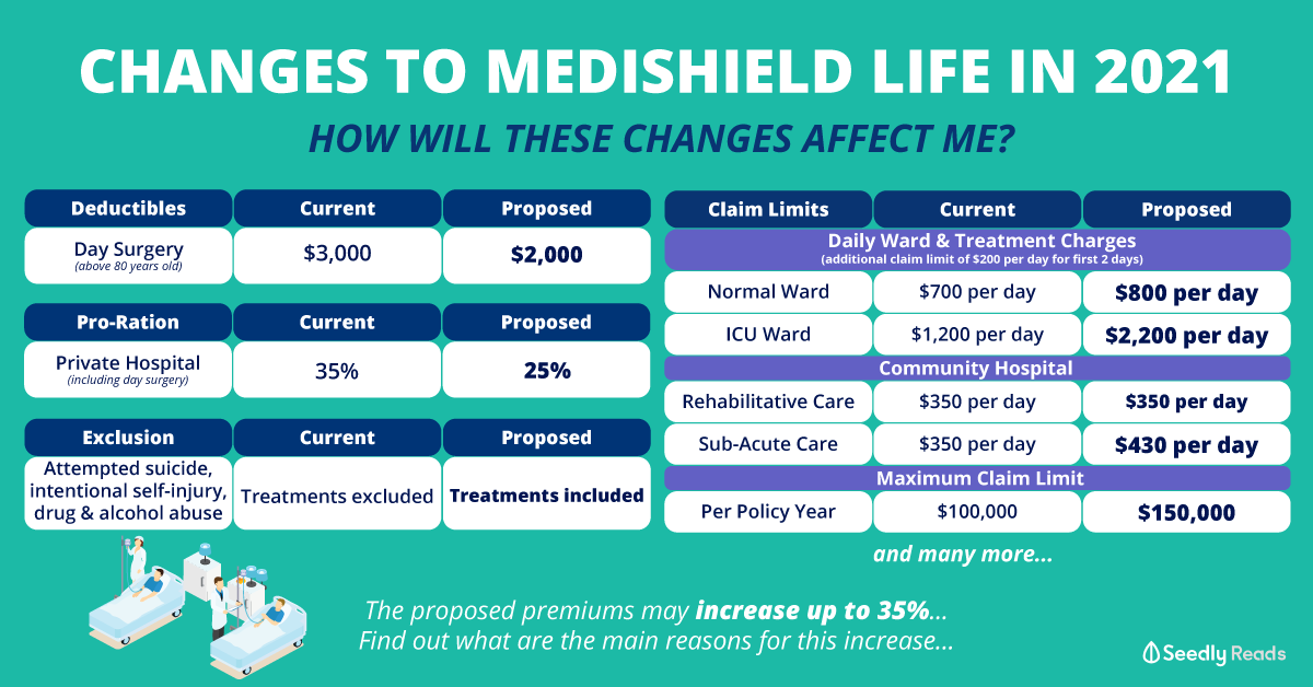 171120 MediShield Life Review 2020