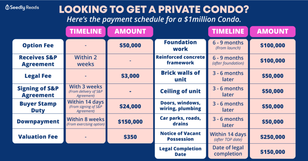 Private condo payment schedule for resale or new launch