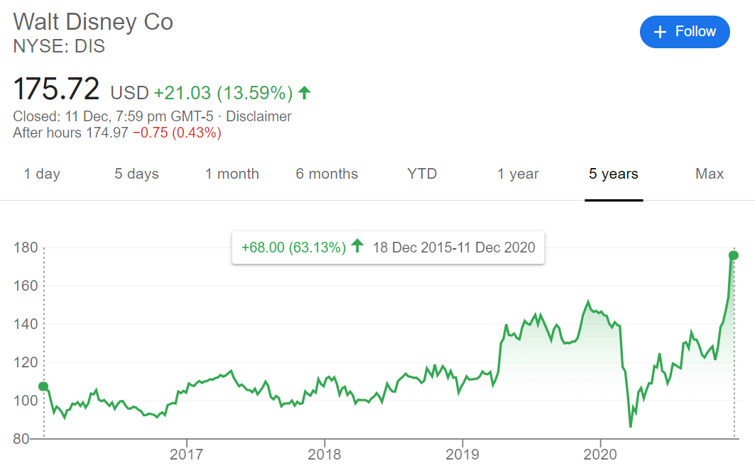 Disney share price