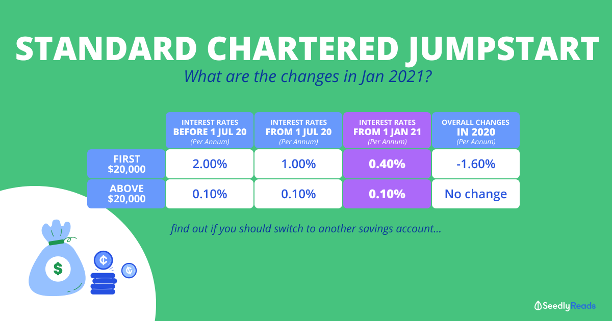 Seedly Standard Chartered JumpStart January 2021 Update