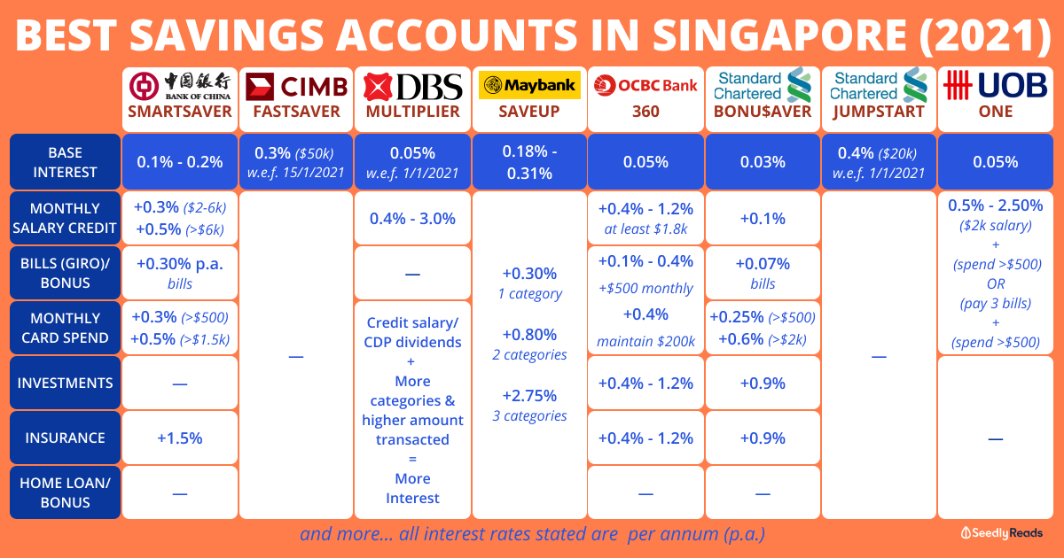savings accounts singapore
