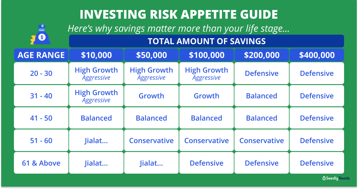 Savings Asset Allocation