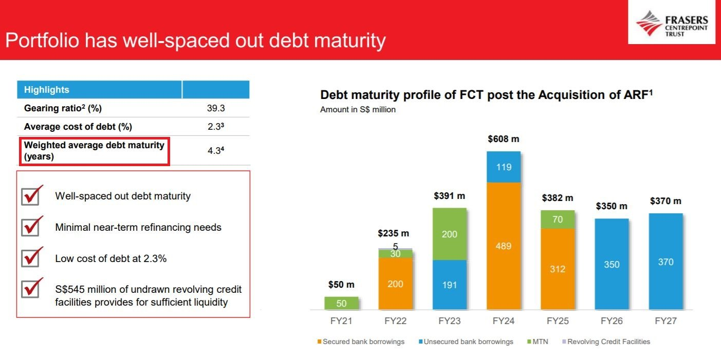Frasers Centrepoint Trust weighted average debt maturity