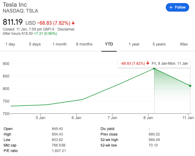 Tesla share price chart (as of 12 Jan 2021)