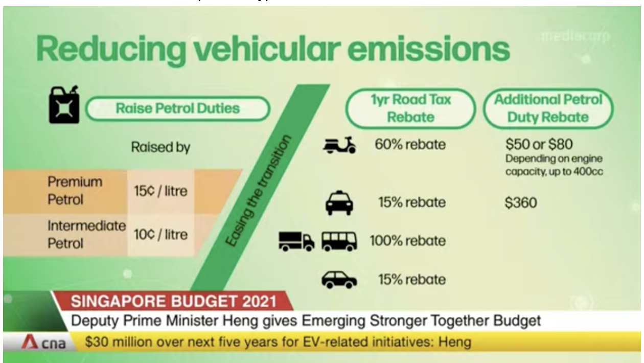 Singapore Budget 2021 - Road Tax Reducing Emissions